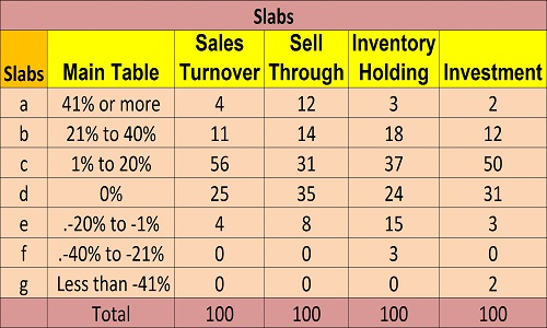 Cautious inventory holding keeps growth at 4.64